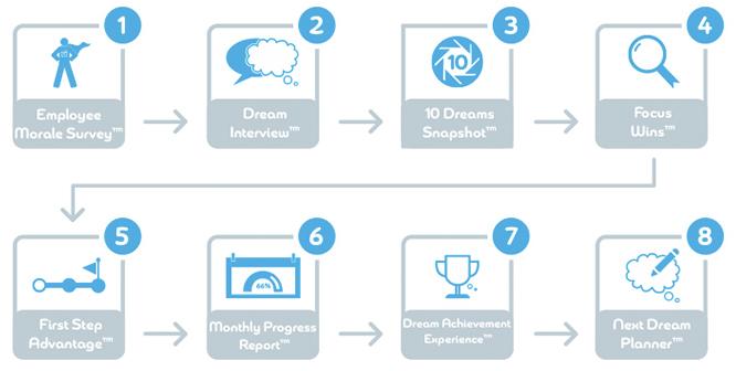 Dream-Employee-Builder-Process